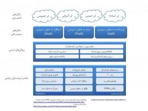 چارت رایانش ابری